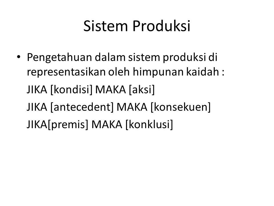 Sistem Produksi Pengetahuan dalam sistem produksi di representasikan oleh himpunan kaidah : JIKA [kondisi] MAKA [aksi]